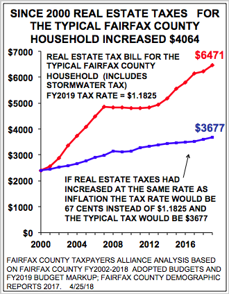 fairfax county tax real estate records